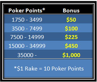 Poker points table